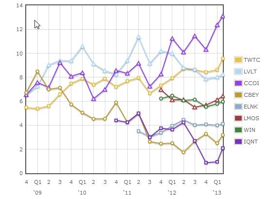 Network operator EV/EBITDA valuation plot