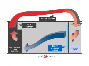High Density Cooling Diagram